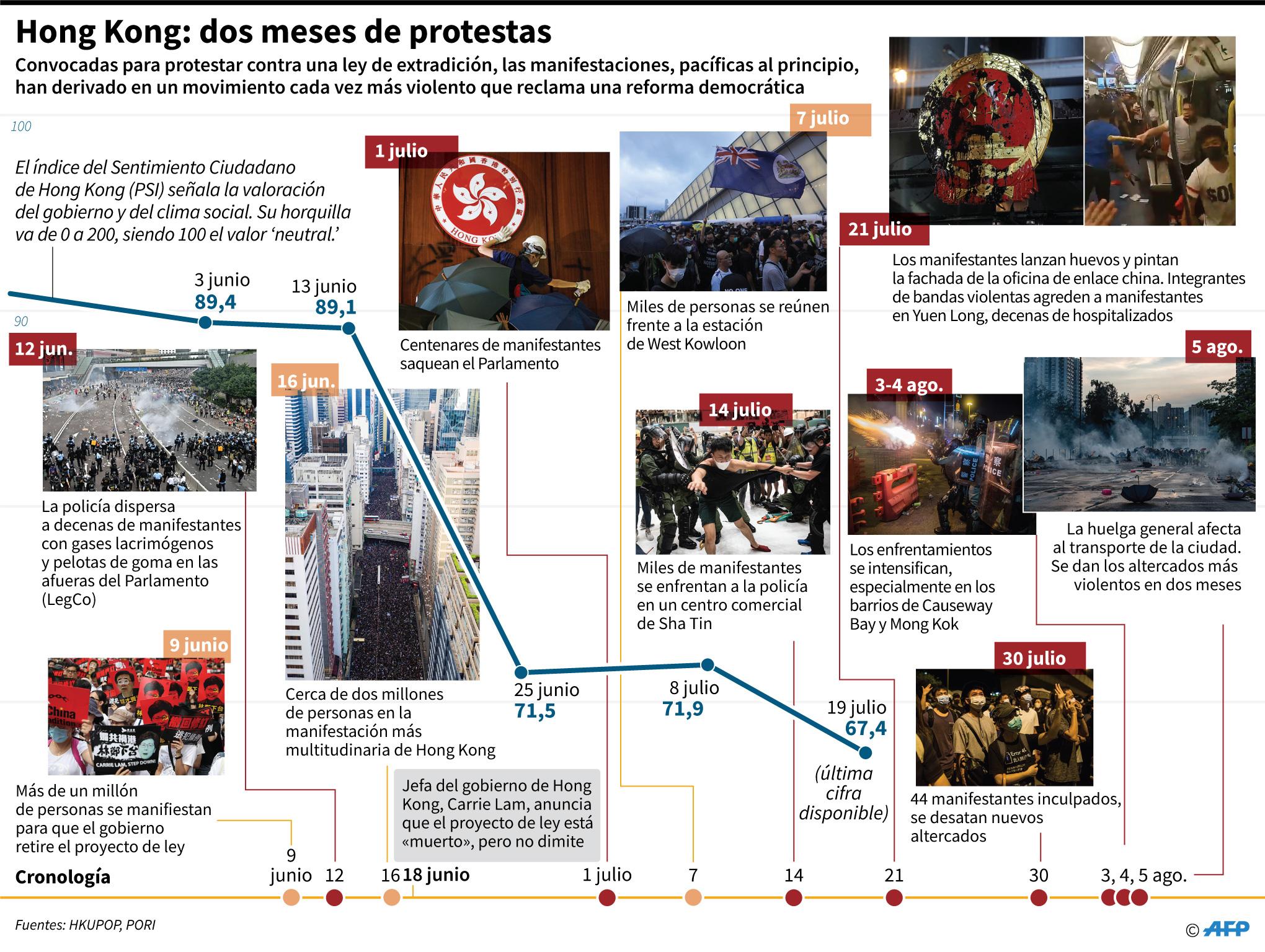 Cronología de las manifestaciones en Hong Kong con la evolución del PSI, el índice de valoración del gobierno y del clima social. (AFP)