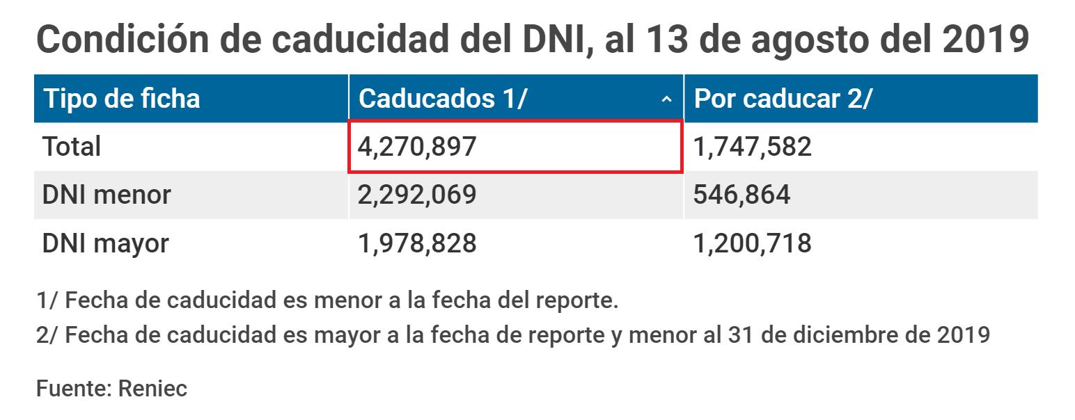 Hasta el pasado 13 de agosto el RENIEC informó que hay un total de 4 mil 270 mil 897 DNI vencidos en todo el Perú. (Foto: Andina)