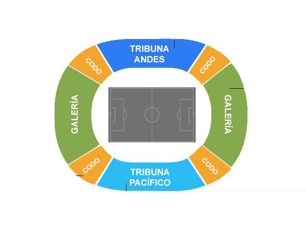 Distribución de las tribunas del Estadio Nacional de Santiago de Chile.