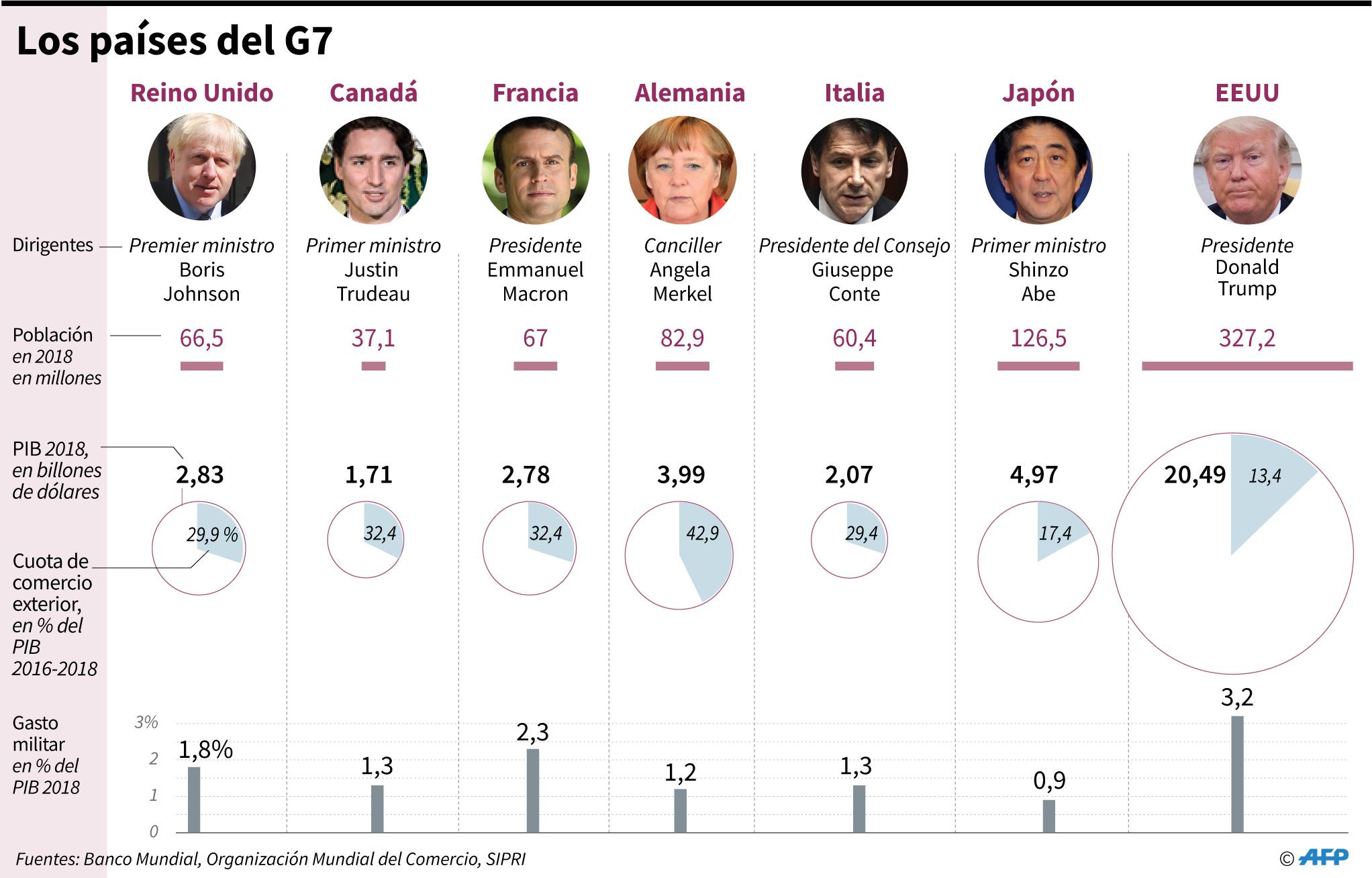 Cifras claves de los países del G7 que se reúnen en Biarritz, Francia, del 24 al 26 de agosto. (AFP)