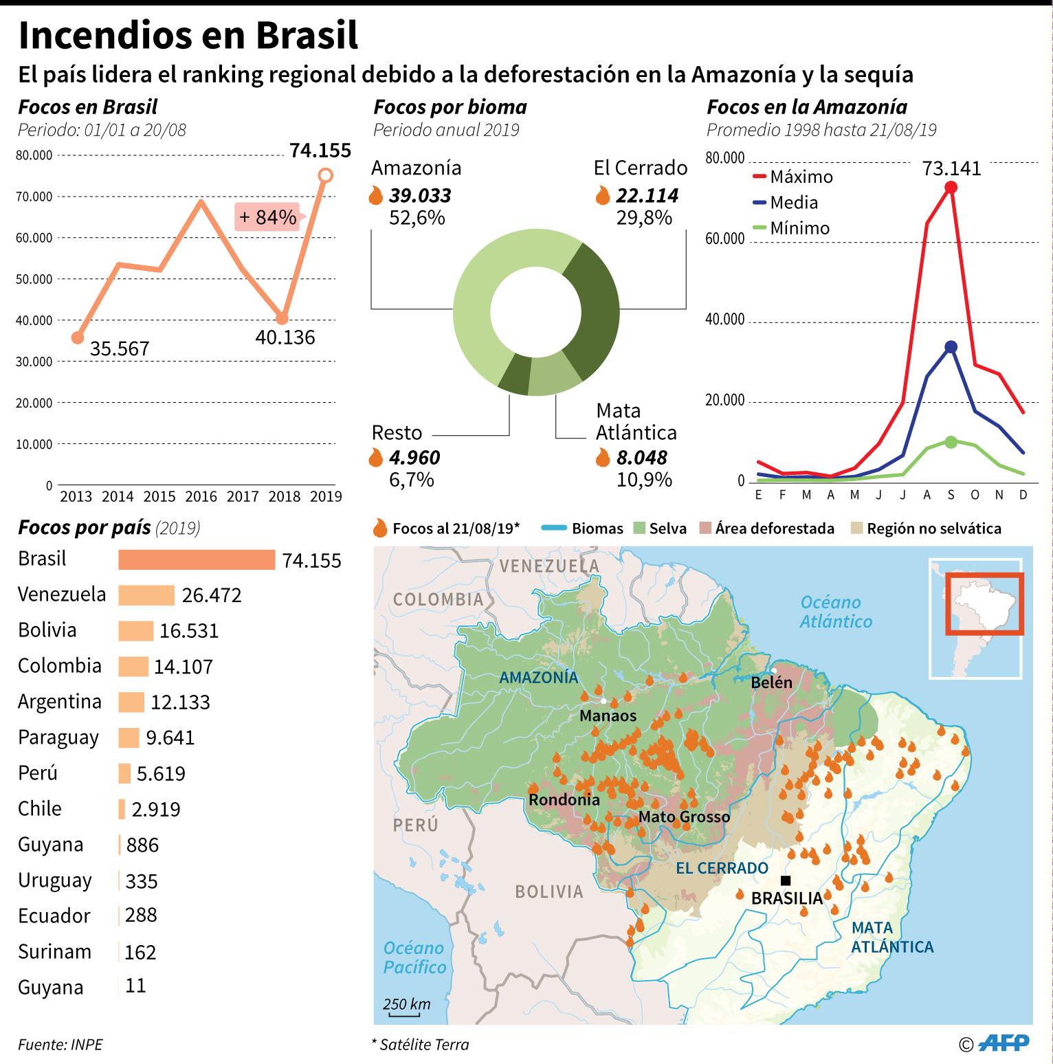 Localización y gráficos comparativos de los focos de incendio en Brasil y la región. (AFP)