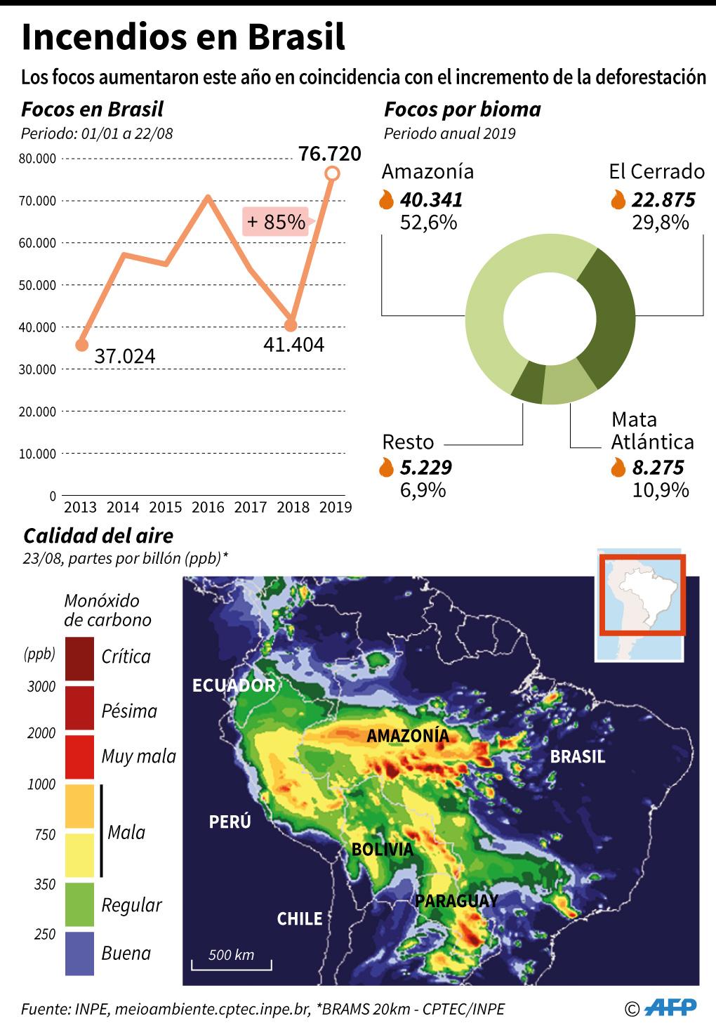 Mapa de los incendios que afectan a la Amazonía. (Infografía: AFP)