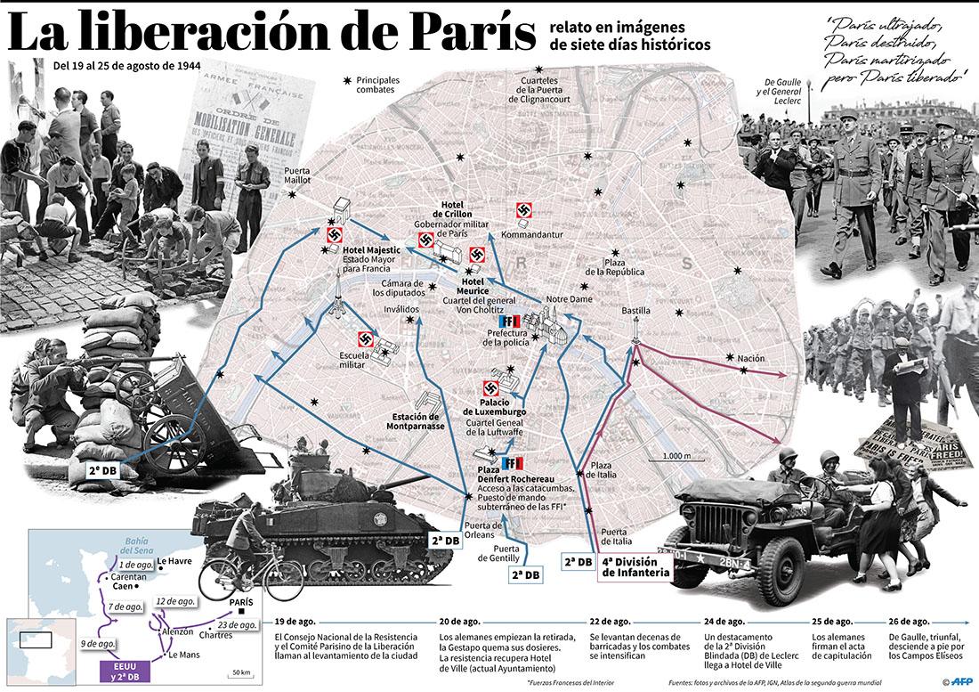 La liberación de París. (Infografía: AFP)