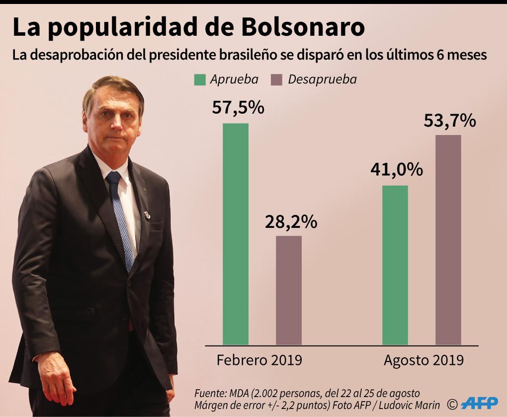 Jair Bolsonaro ha perdido popularidad en el pueblo brasileño. (Infografía: AFP)