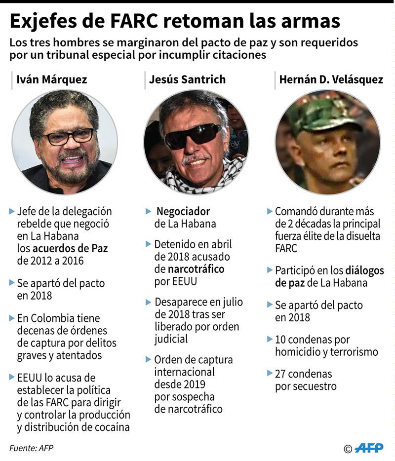 FARC anuncia retorno a las armas. (Infografía: AFP)