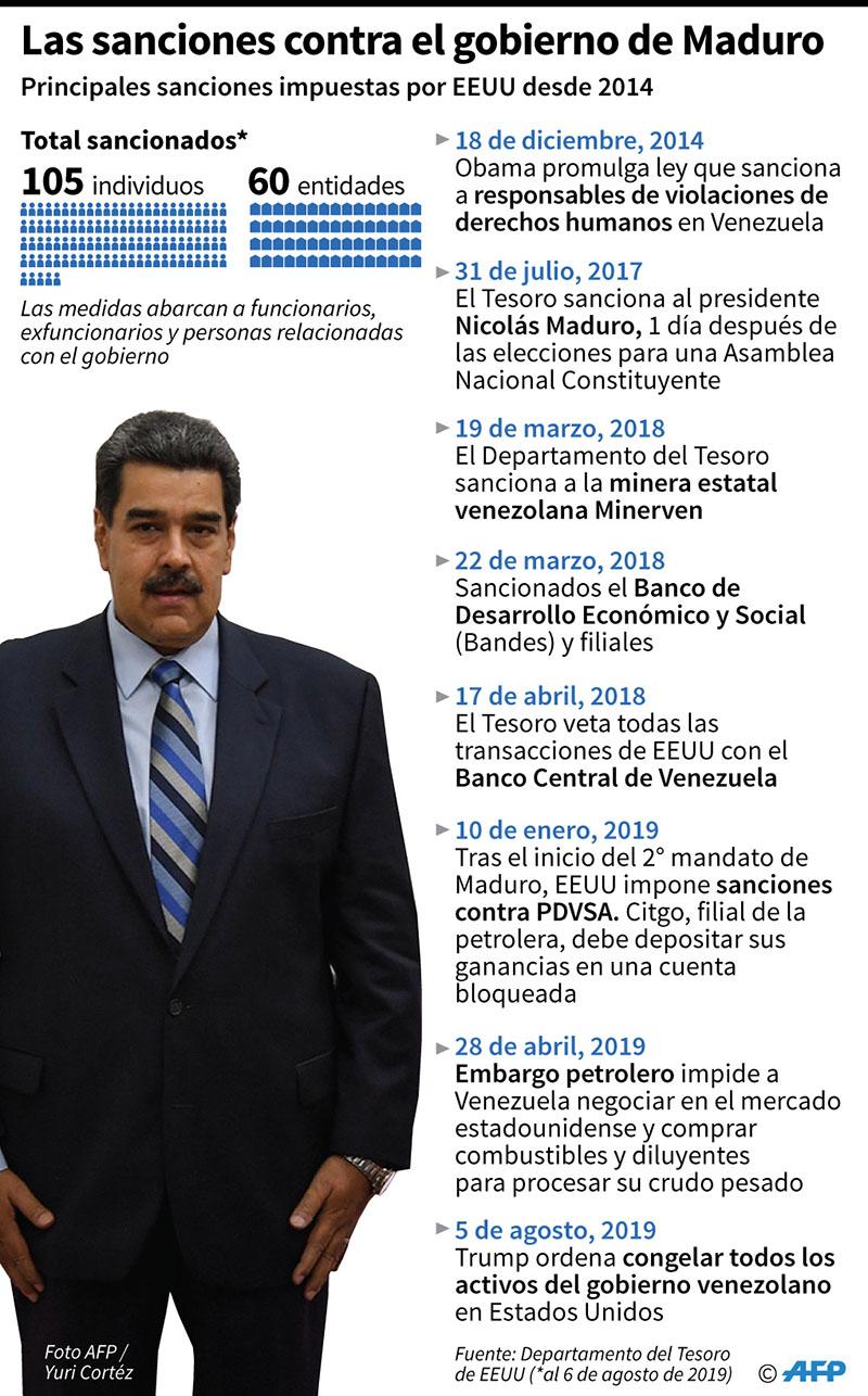 Las principales sanciones impuestas por Estados Unidos al gobierno de Nicolás Maduro desde 2014. (Infografía: AFP)