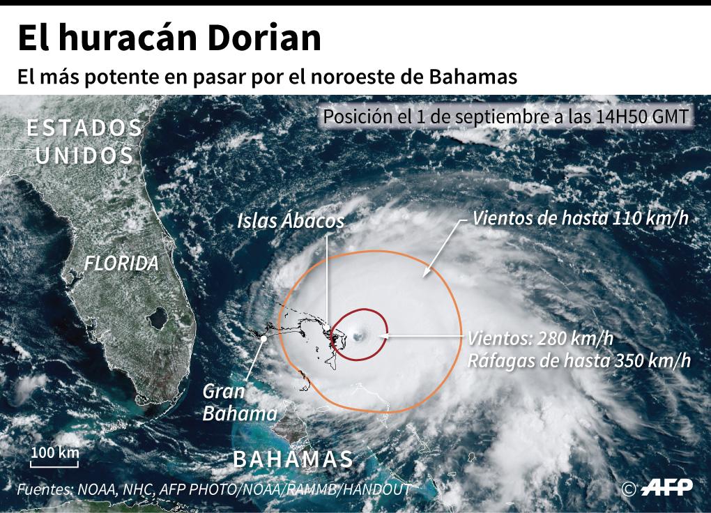 Imágen satelital del huracán Dorian que muestra su posición el domingo antes de tocar tierra en las islas Ábaco, y la fuerza de los vientos. (Infografía: AFP)