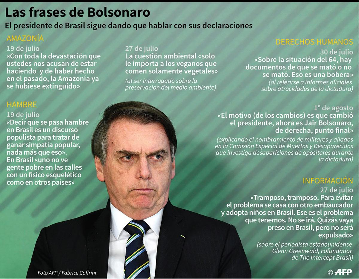 Algunas de las frases más polémicas del presidente ultraderechista de Brasil Jair Bolsonaro en las últimas semanas. (Infografía: AFP)