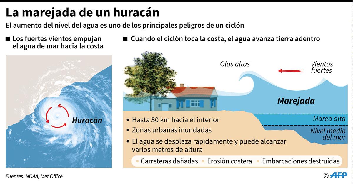 Diagrama explicativo sobre la marejada de un huracán. (Infografía: AFP)