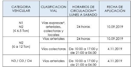Decreto de Alcaldía presenta las condiciones de circulación de las unidades de carga.