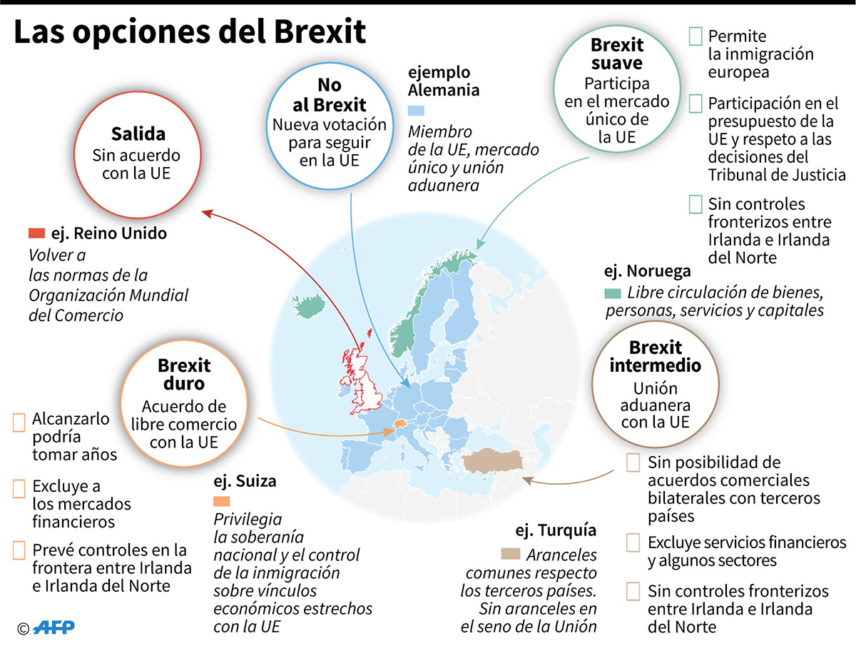 Las opciones del Brexit. (Infografía: AFP)