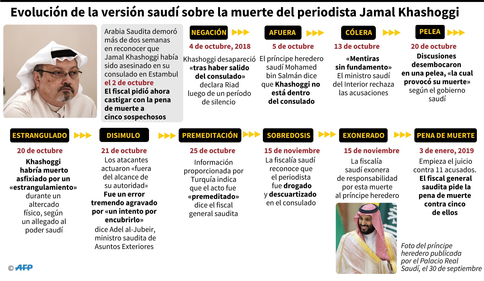 Cronología de las declaraciones sauditas sobre la muerte de Jamal Khashoggi. (AFP)