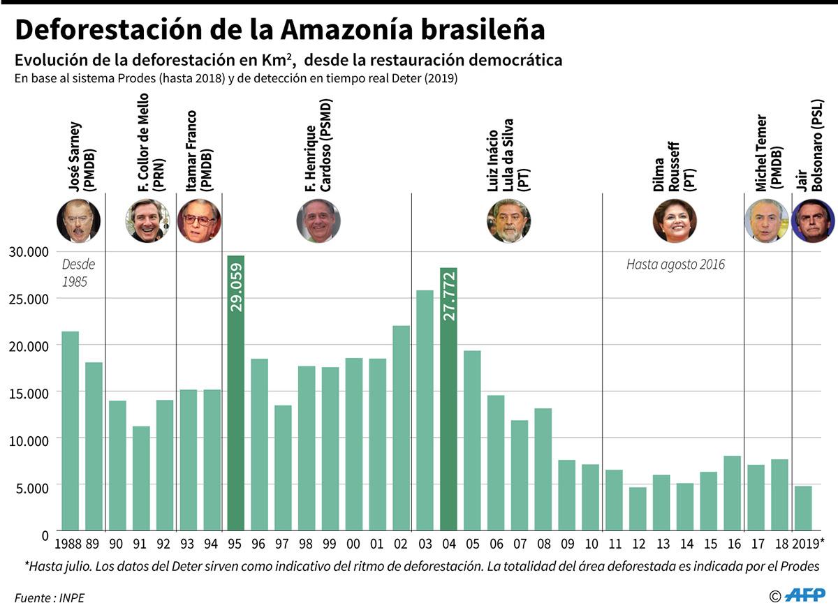 Evolución de la deforestación en Km2, desde la restauración democrática. (Infografía: AFP)