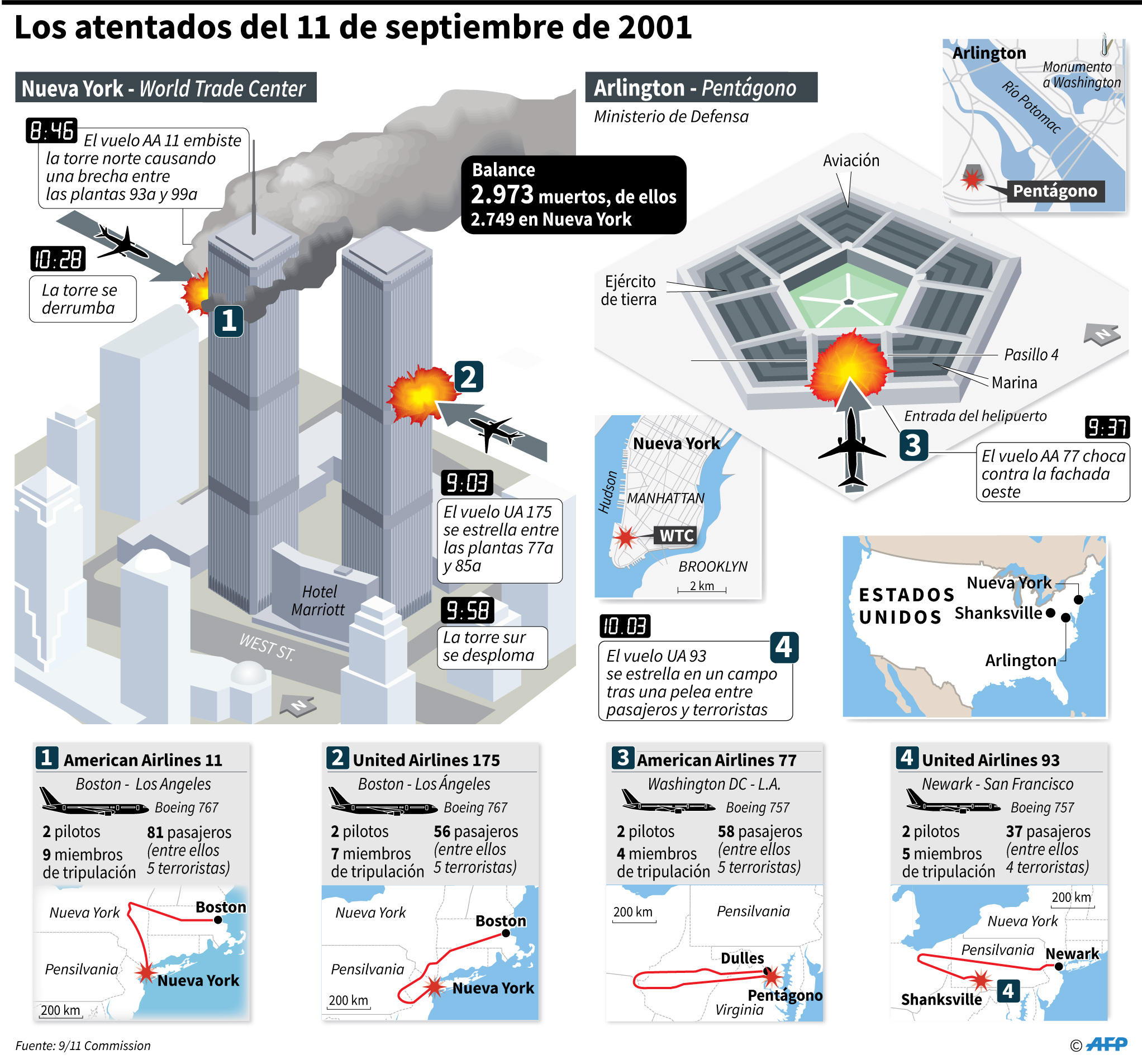 Cronología de los atentados del 11 de septiembre de 2001 en EEUU. (AFP)