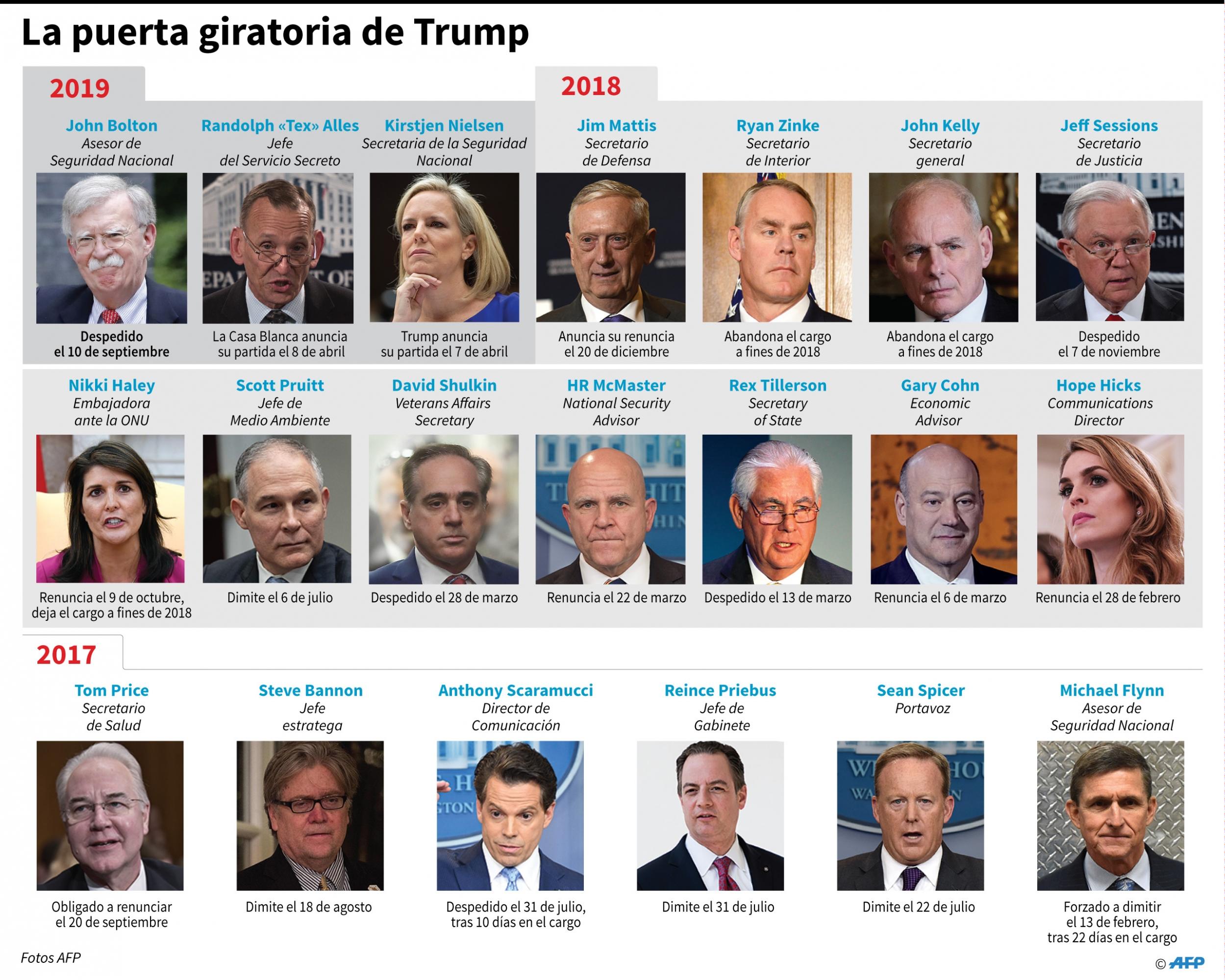 Principales miembros del equipo de Donald Trump que abandonaron sus cargos en la Casa Blanca o fueron despedidos. (AFP)