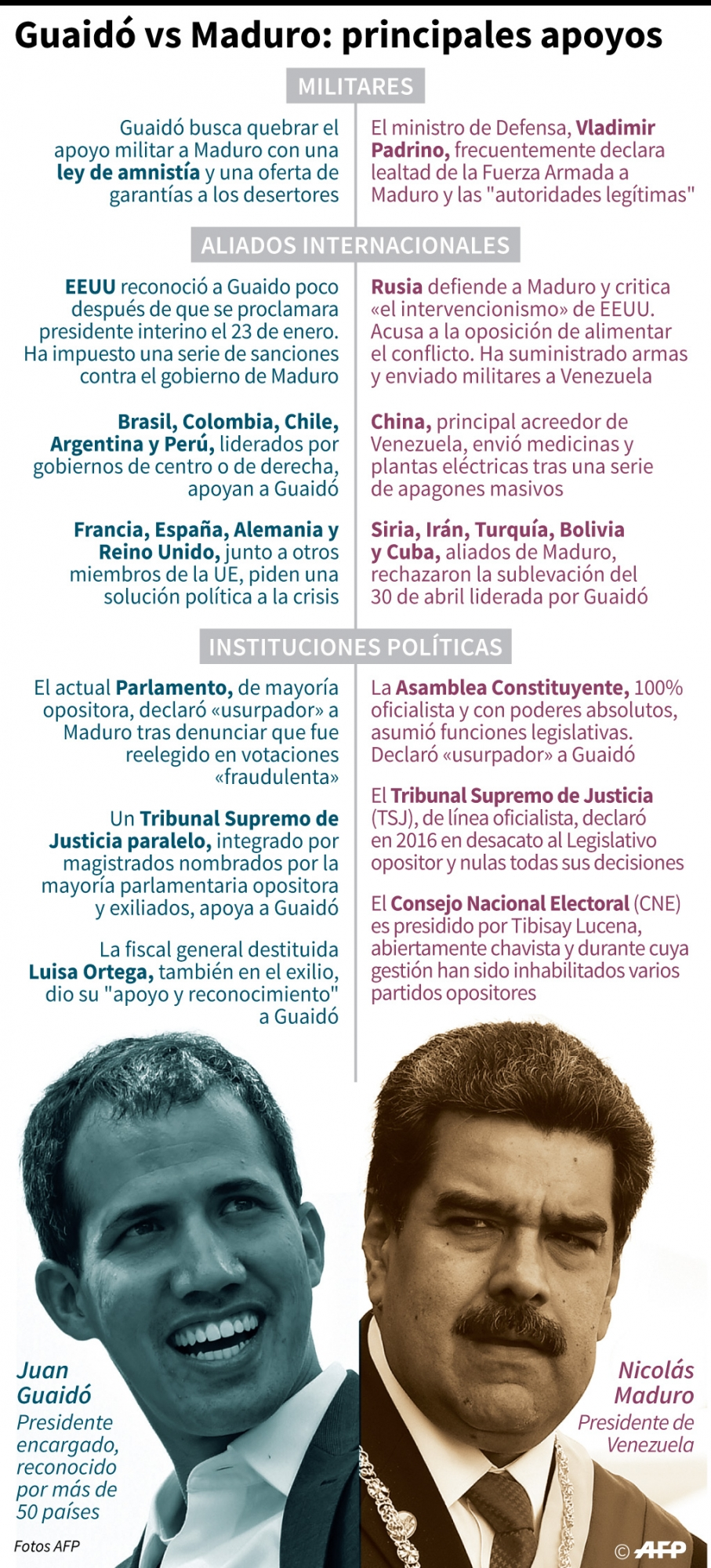 Principales apoyos de Nicolás Maduro y Juan Guaidó en Venezuela. (Infografóa: AFP)