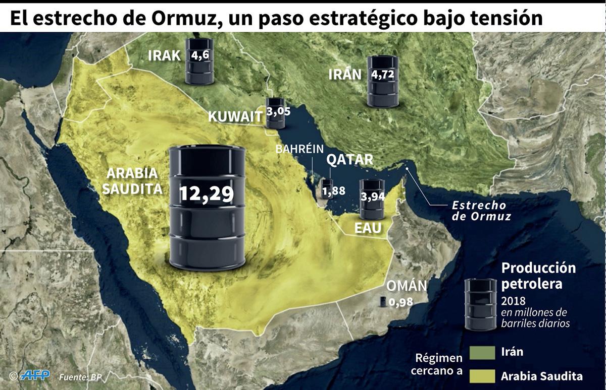 Producción petrolera y países aliados en el Golfo. (Infografía: AFP)