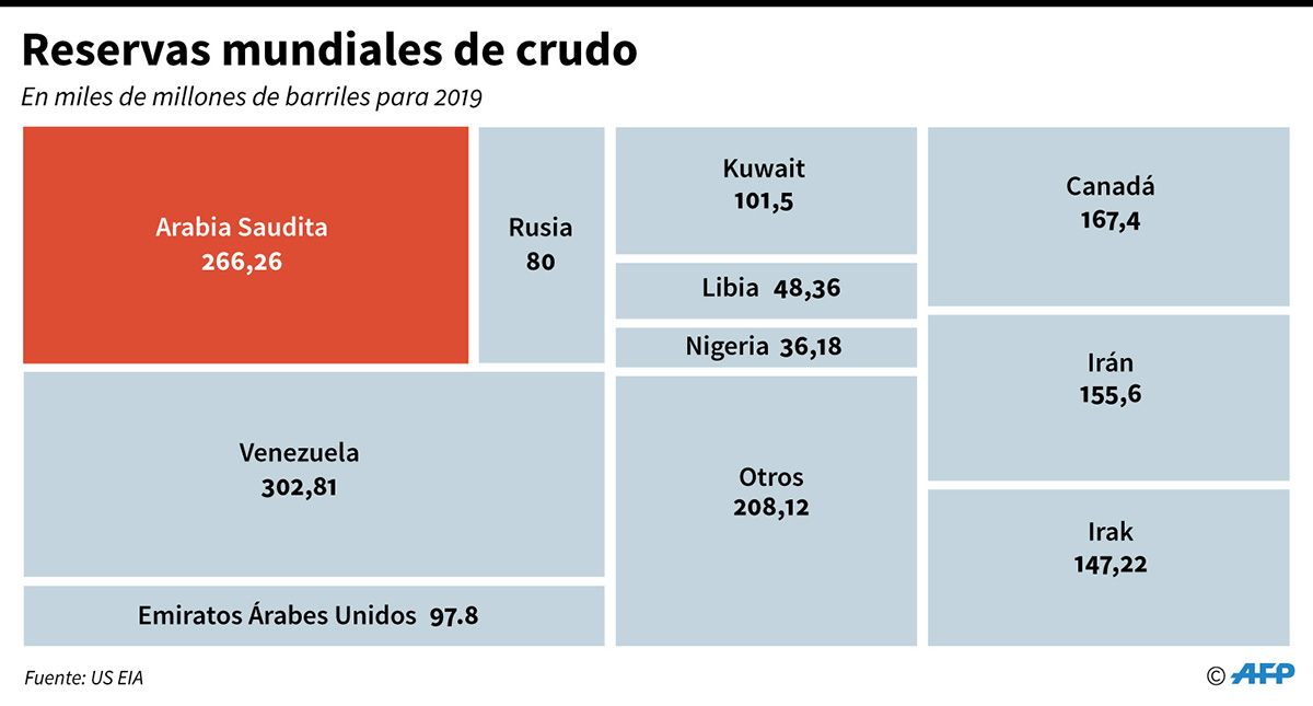 Reservas mundiales de crudo por país para 2019. (Infografía: AFP)