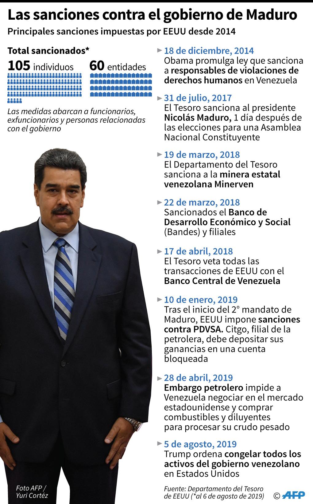 Las principales sanciones impuestas por USA al régimen de Nicolás Maduro desde 2014. (AFP)