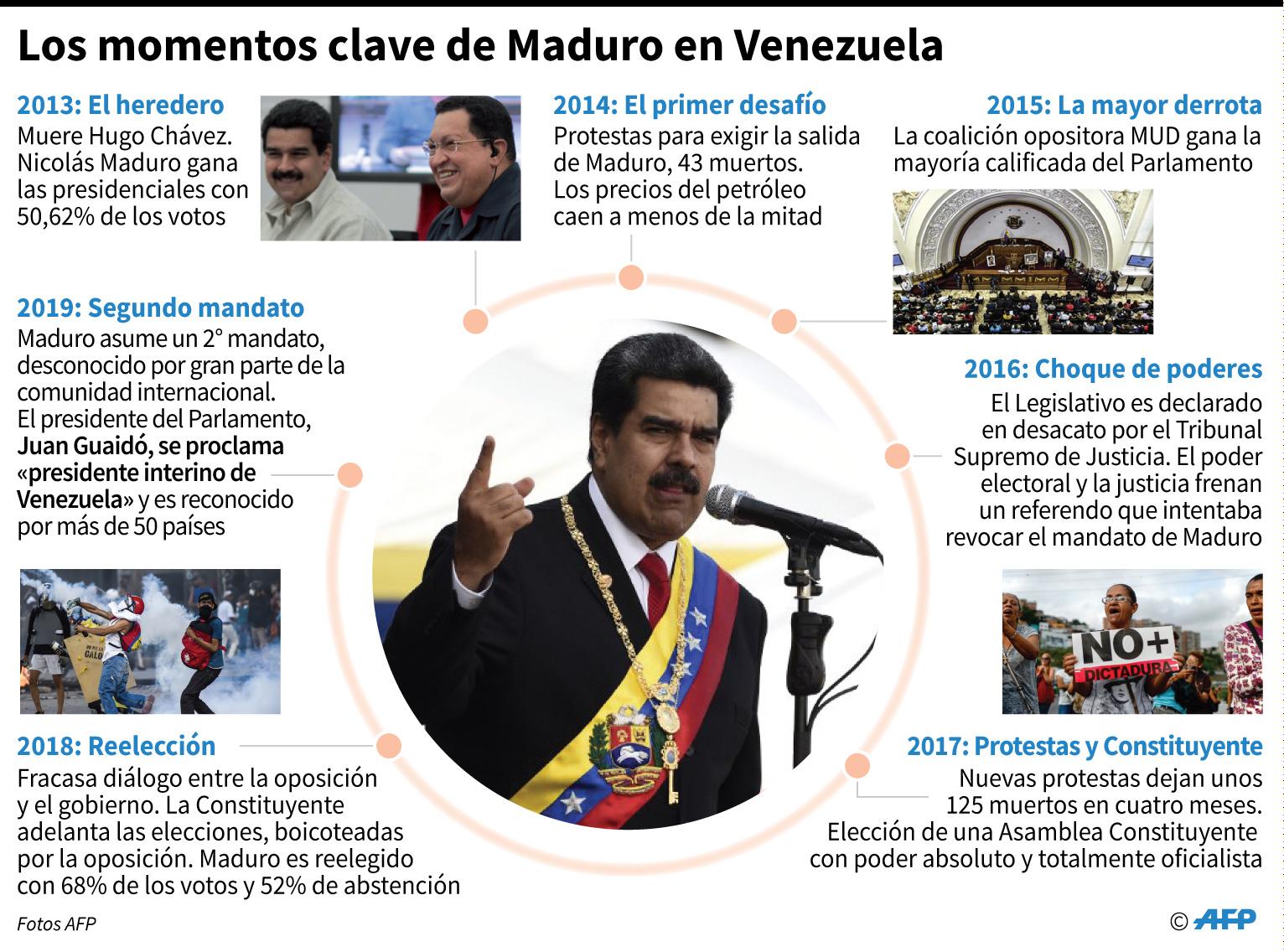 Los momentos clave del régimen de Nicolás Maduro en Venezuela. (AFP)
