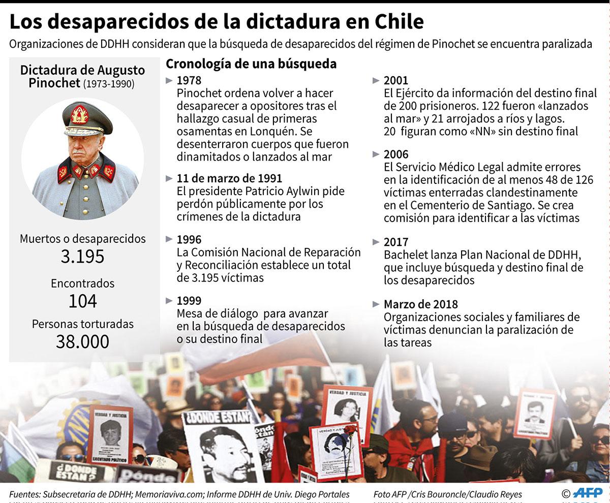 Gráfico con cifras y una cronología con los principales acontecimientos en lo que refiere a la búsqueda de los desaparecidos de la dictadura de Augusto Pinochet en Chile. (Infografía: AFP)