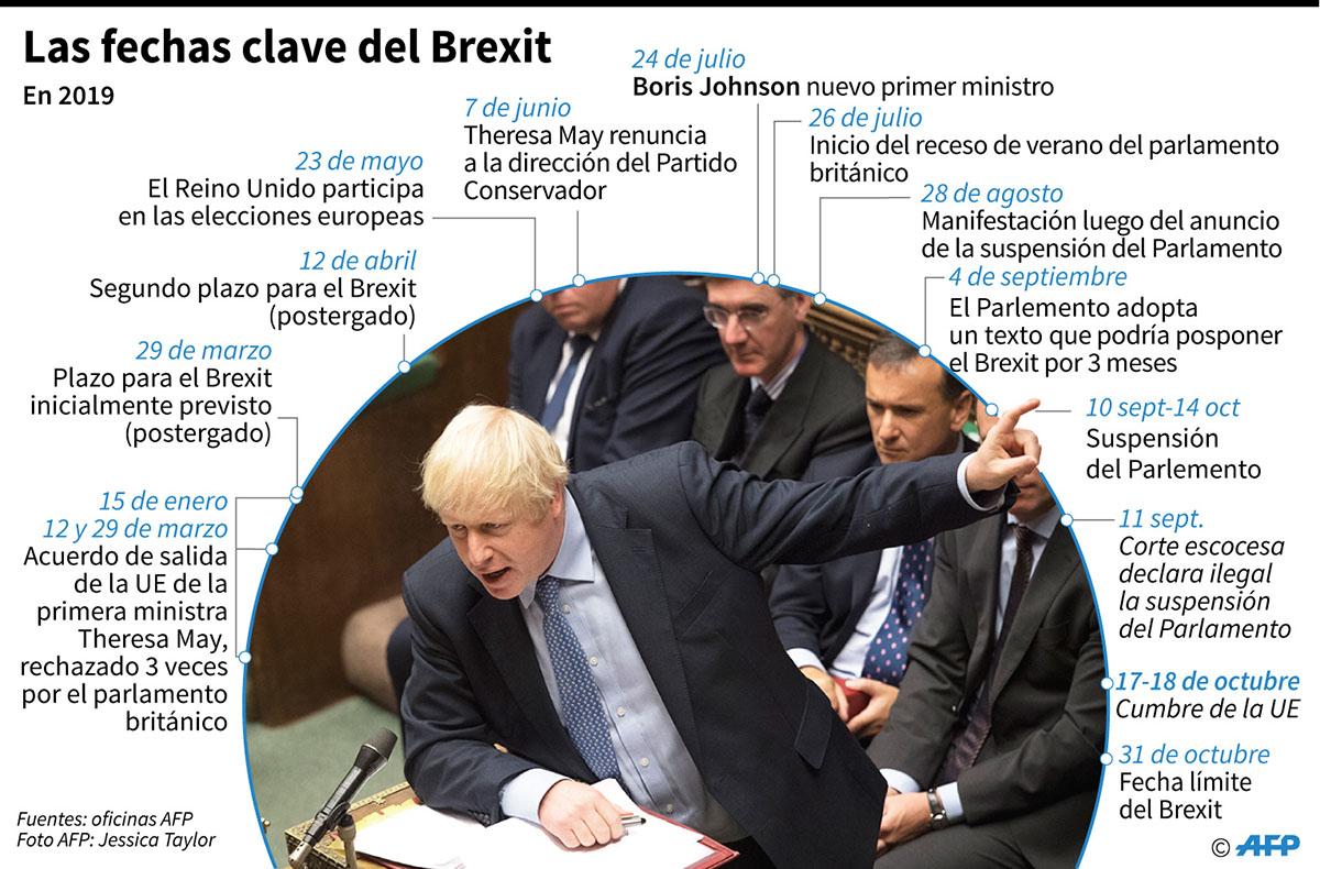 Las fechas clave del Brexit en 2019. (Infografía: AFP)