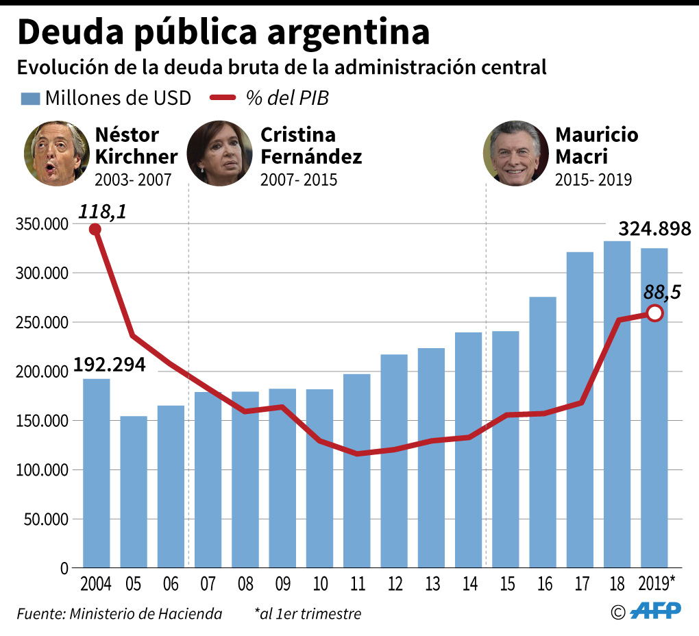 Evolución de la deuda bruta de Argentina por período de gobierno. (Infografía: AFP)