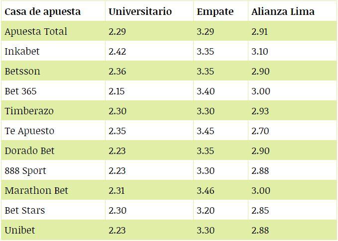 Lo que pagan las casas de apuestas para el clásico Universitario vs. Alianza Lima.