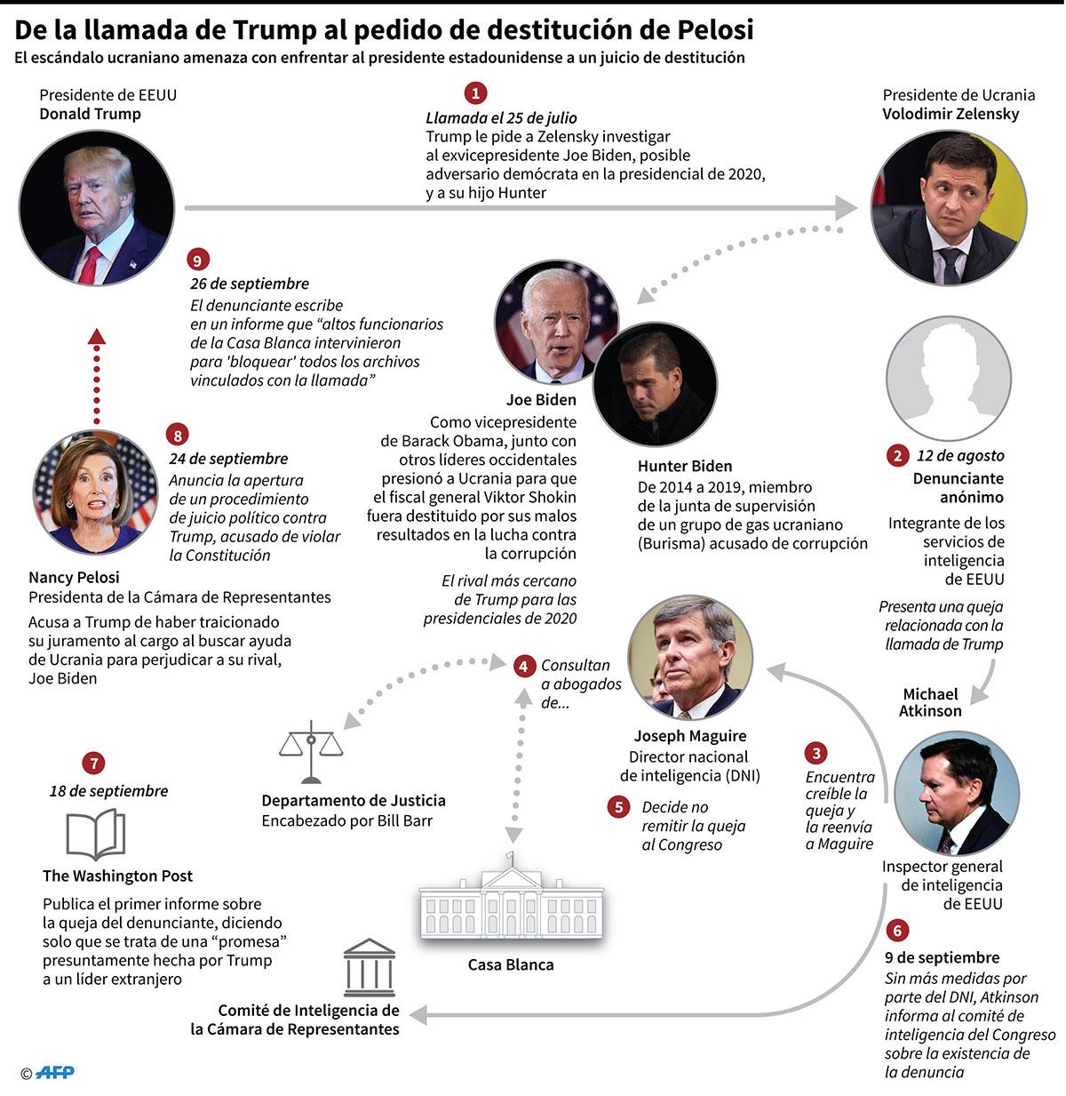 Los acontecimientos que llevaron a la decisión de Nancy Pelosi de solicitar la apertura de un procedimiento de juicio político contra Donald Trump. (Infografía: AFP)