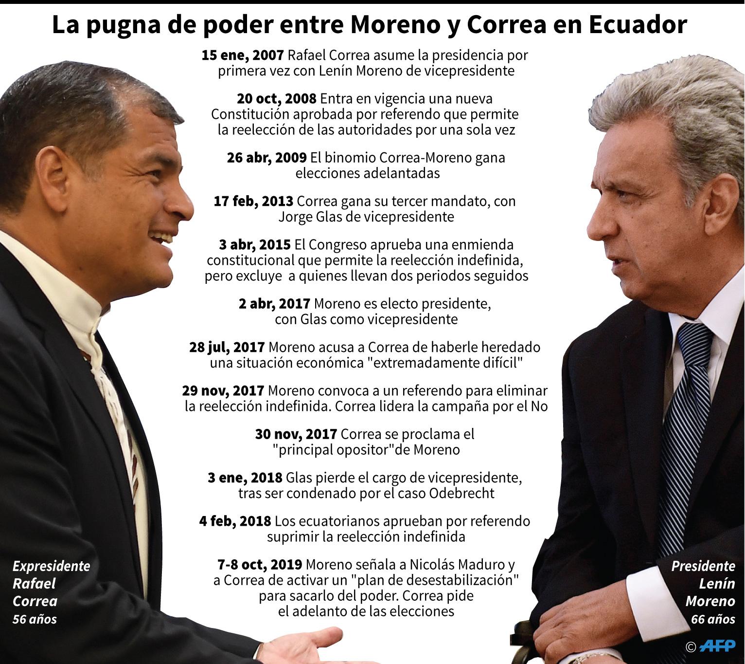 La pugna de poder entre Moreno y Correa en Ecuador. (AFP)