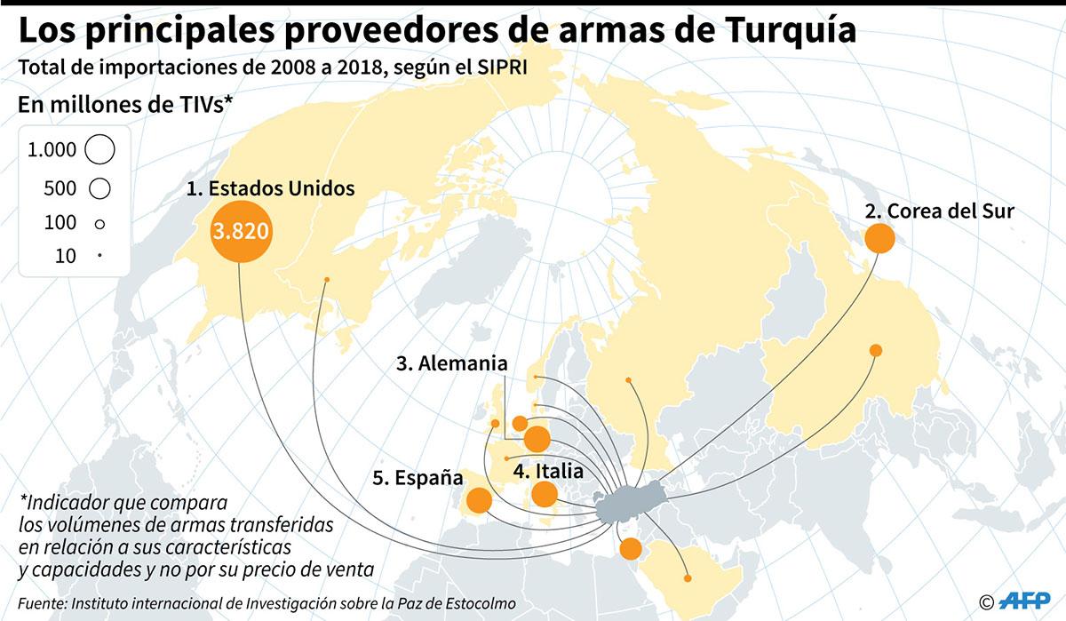 Volumen de armamentos importados por Turquía entre 2008 y 2018 por país proveedor, según los datos del Instituto Internacional de Investigación sobre la Paz de Estocolmo (SIPRI). (Infografía: AFP)