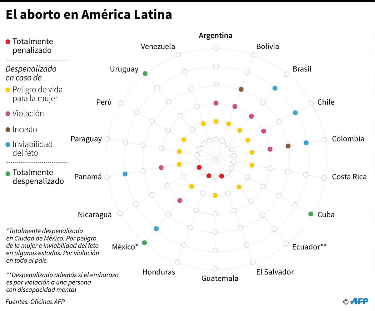 Ficha sobre el aborto en América Latina. (Infografía: AFP)