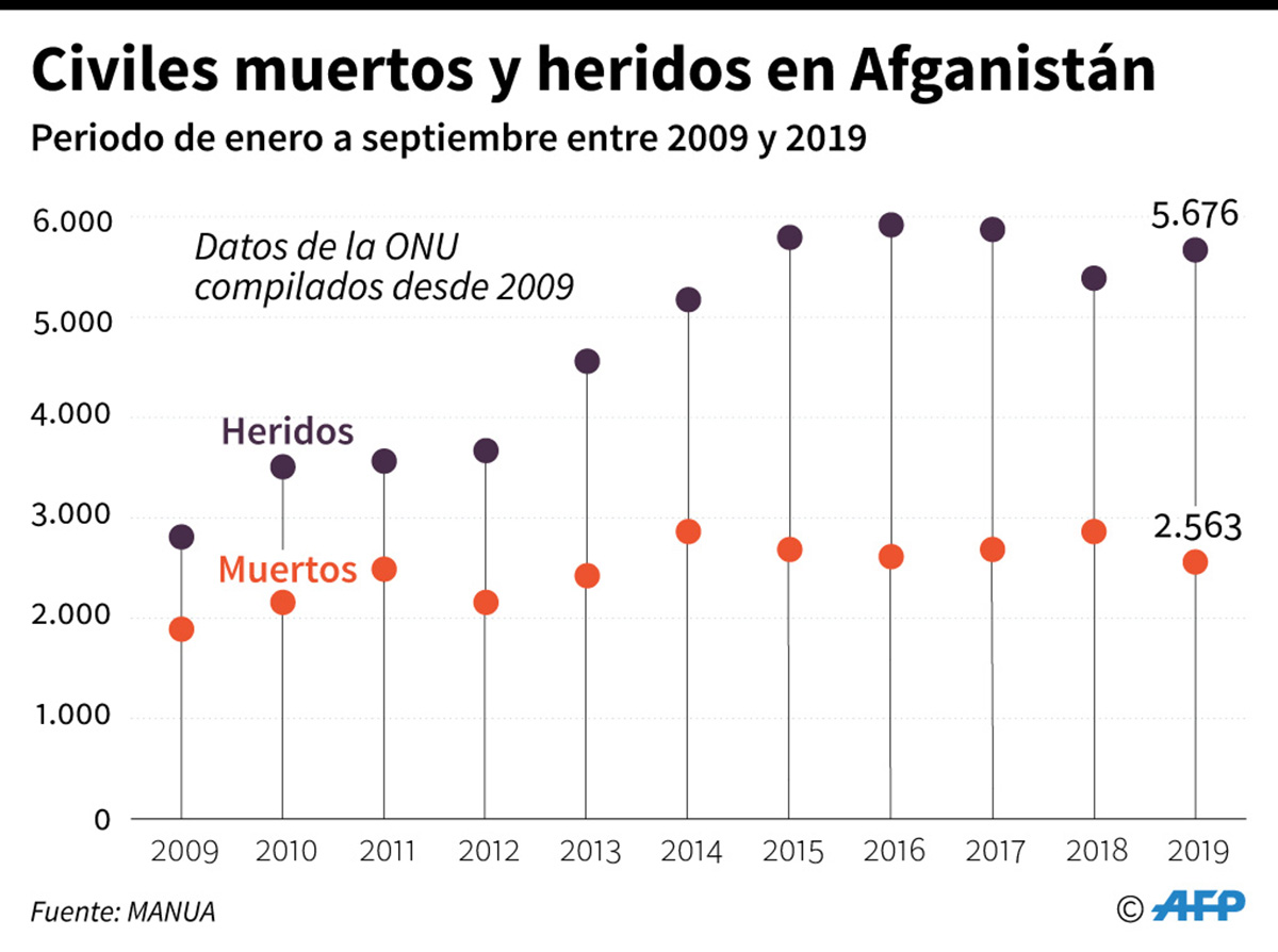 Víctimas civiles en Afganistán desde 2009 (periodo de enero a septiembre). (Infografía: AFP)