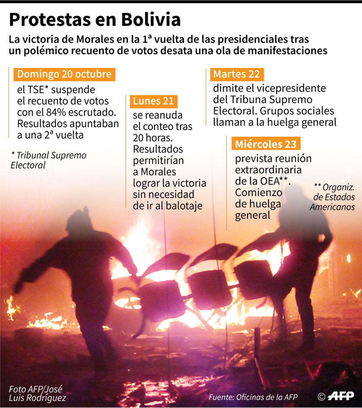 Cronología de las protestas en Bolivia, que comenzaron el domingo 20 de octubre tras un polémico recuento de votos en la 1ª vuelta de las elecciones. (Infografía: AFP)