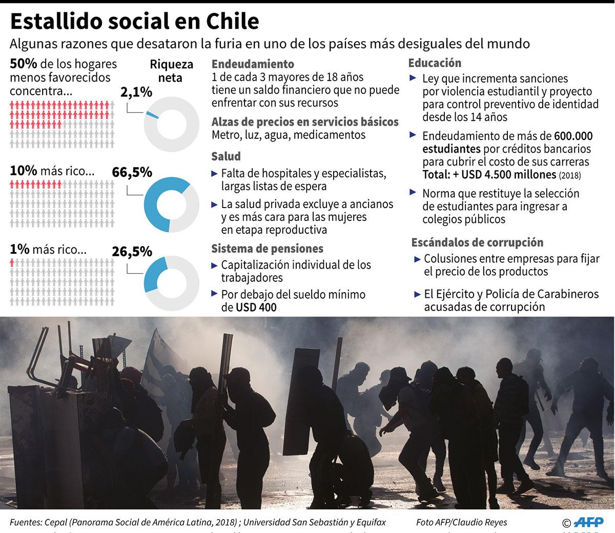 Gráfico con algunas razones que provocaron las protestas masivas desde hace seis días en Chile, en el peor estallido social en al menos tres décadas en el país. (Infografía: AFP)