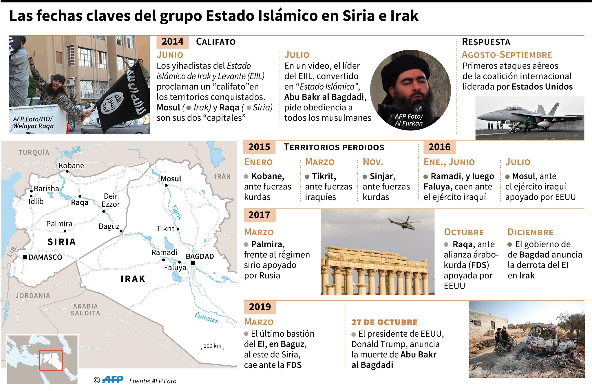 Cronología de la ofensiva contra el grupo Estado Islámico en Siria e Irak. (Infografía: AFP)