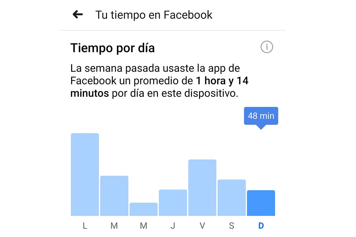Incluso puedes administrar cuánto tiempo deseas permanecer en Facebook. (Foto: Captura)