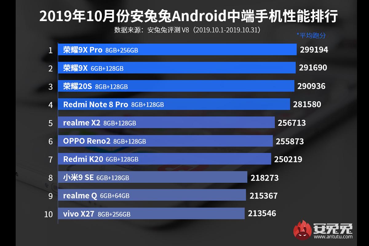Este es el listado de los celulares de gama media más potentes, según Antutu. (Foto: Antutu)