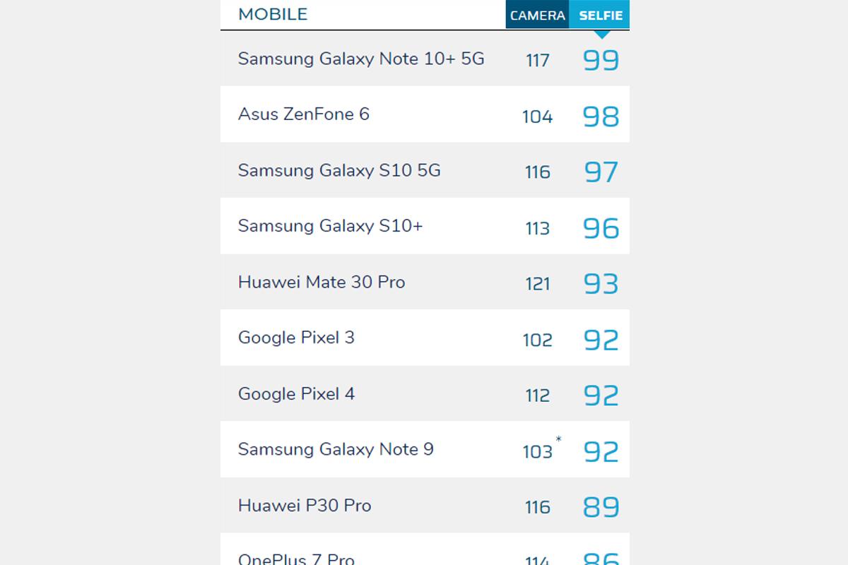 Este es el puntaje que recibe cada smartphone según DXOMark. (Foto: Captura)