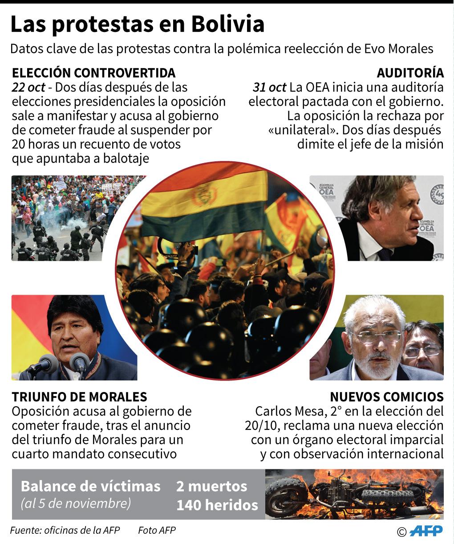 Datos clave de las protestas en Bolivia contra la polémica reelección de Evo Morales. (AFP)