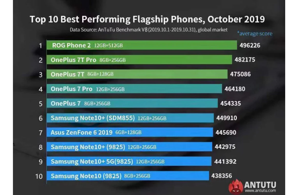 Estos son los celulares más potentes del mundo en el mes de octubre, según Antutu. (Foto: Captura)