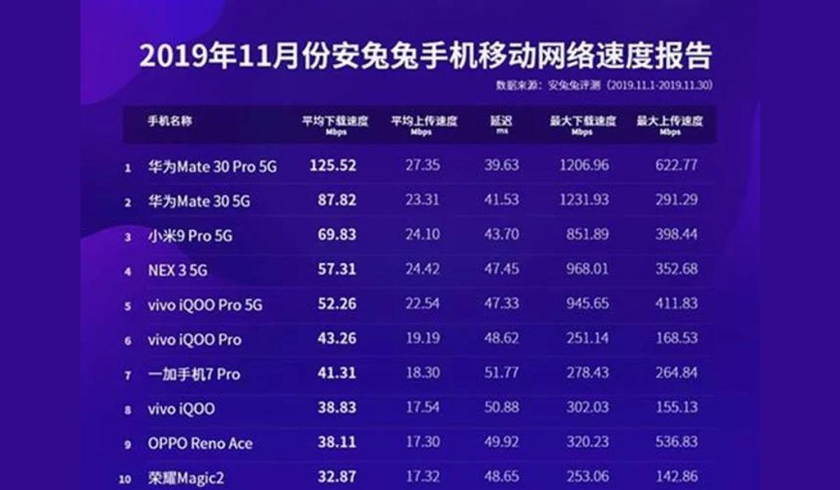 Este es el ranking de celulares que descargar más rápido los archivos. (Foto: Antutu)